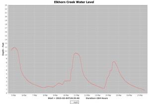 The Creek: Flood Event Data Processor