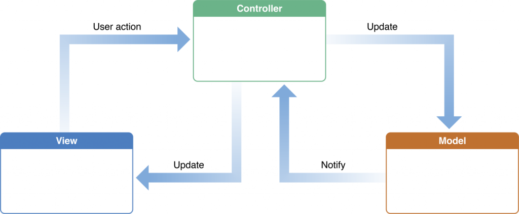 model_view_controller_2x
