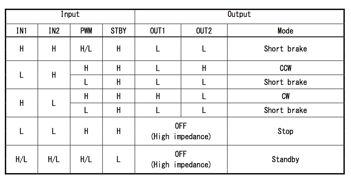 HBridge Truth Table