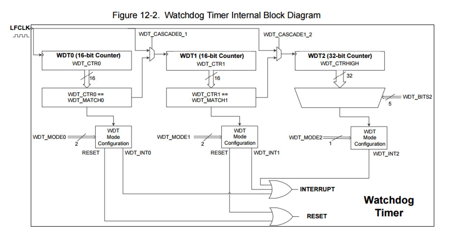 PSoC4 Clock - WDT Block Diagram