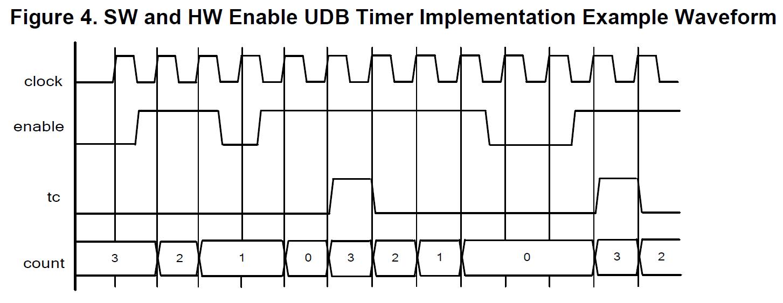 PSoC 5 Timer Datasheet