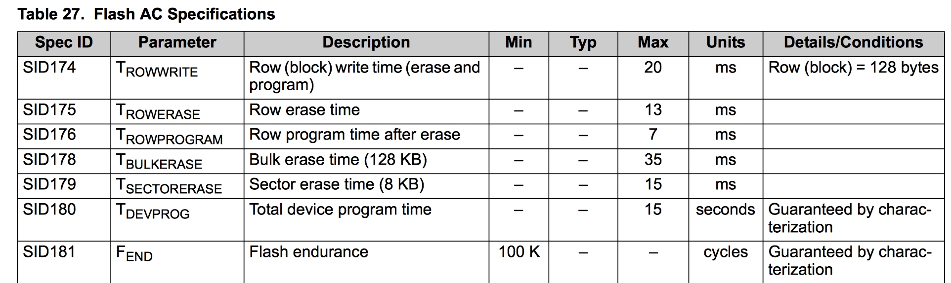 PSoC 4 Datasheet