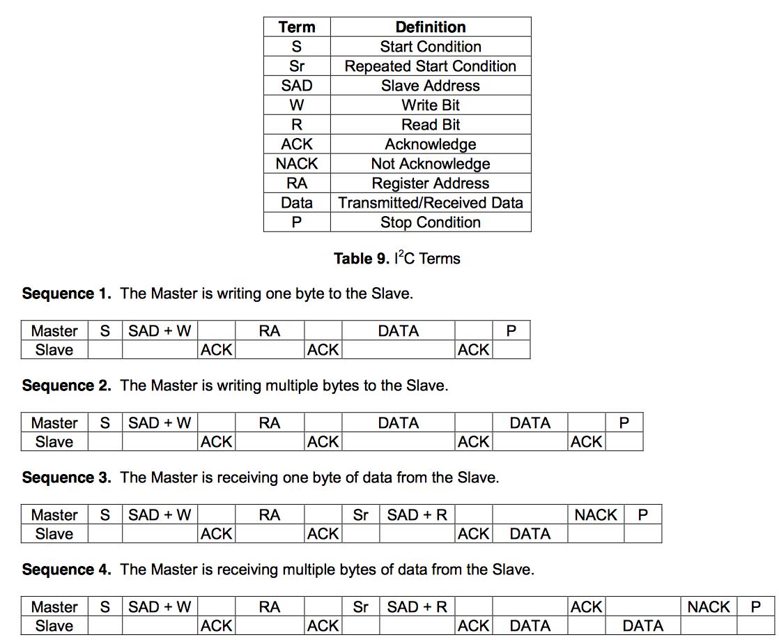 Kionix KXTJ2-1009 Datasheet