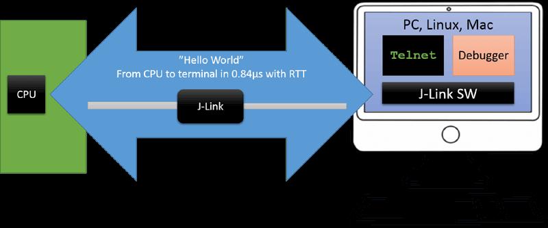 Segger JLink RTT