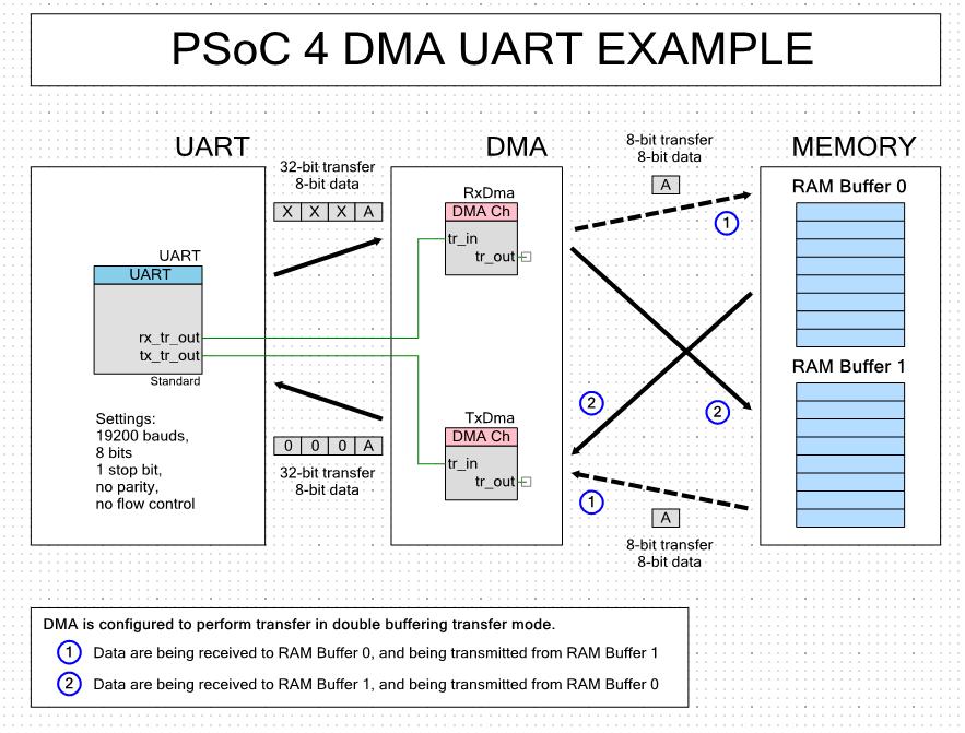 PSoC Creator DMA Example