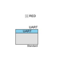PSoC FreeRTOS Schematic