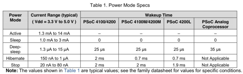 PSoC 4200M Low Power Specs
