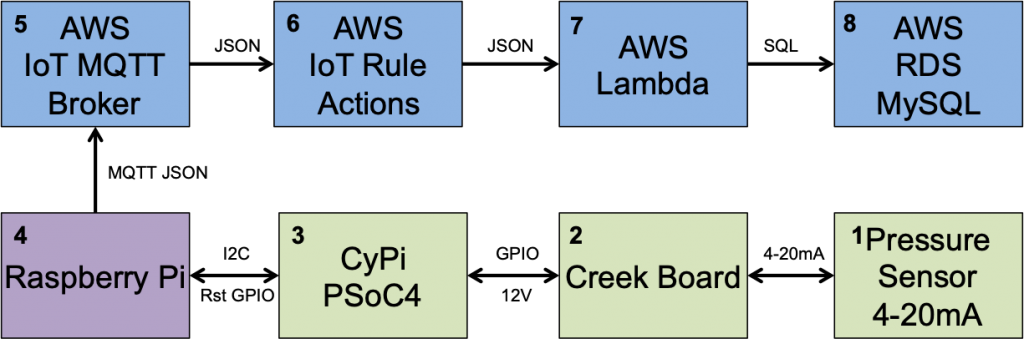 The Creek 2 0: AWS IoT Actions & Rules - IoT Expert